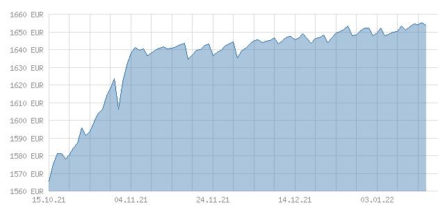 Netto-Preis-Chart