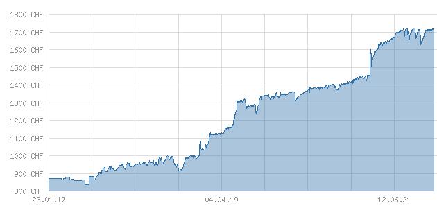 26. September 2021: chart Osmium